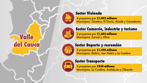 Con regalías se ejecutarán 12 proyectos de inversión en el Valle del Cauca