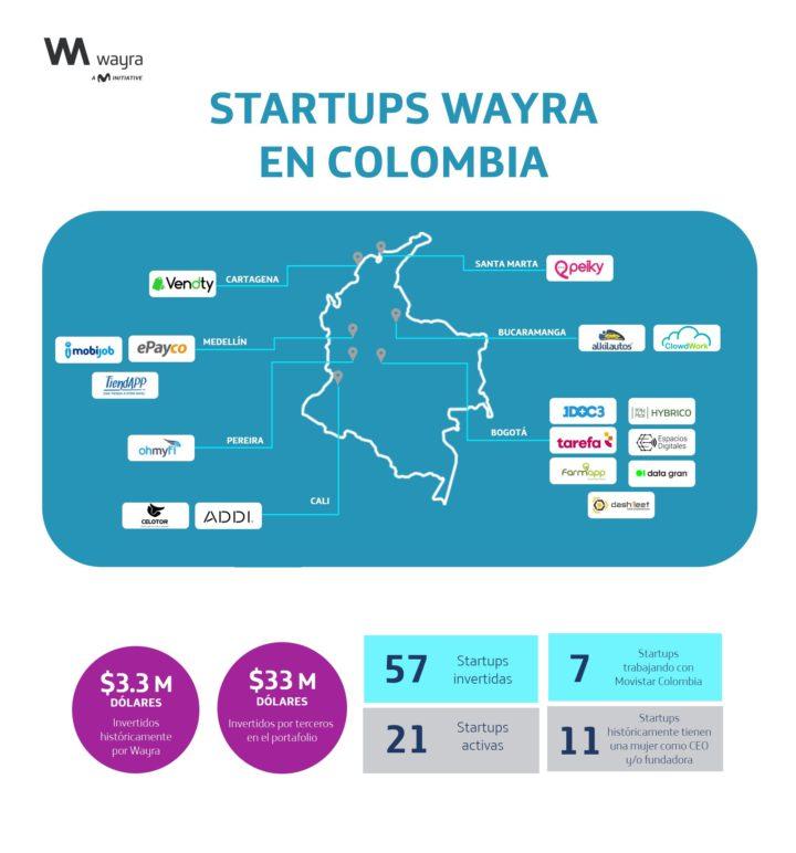 Más de 100 Startups para la transformación digital de Hispanoamérica